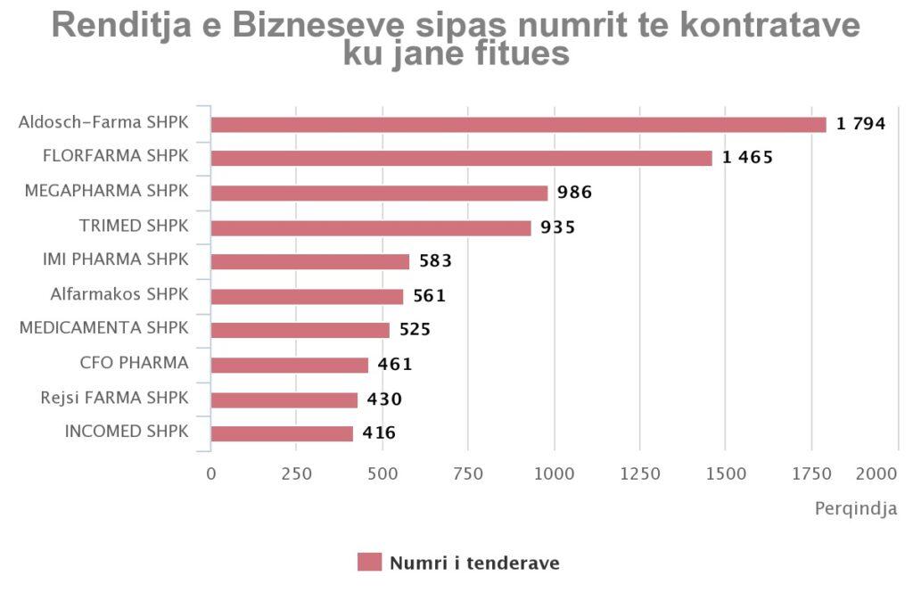 Renditja e bizneseve sipas numrit të kontratave